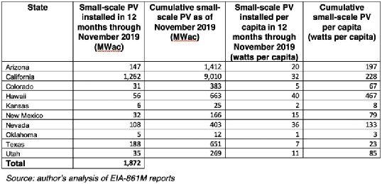 2019美国十大州新增1.8GW小型太阳能装机