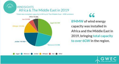 非洲及中东地区2019年新增风电装机894MW 同比下降7%