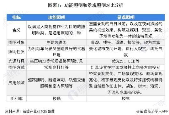 2020年中国照明工程行业细分市场发展趋势�
